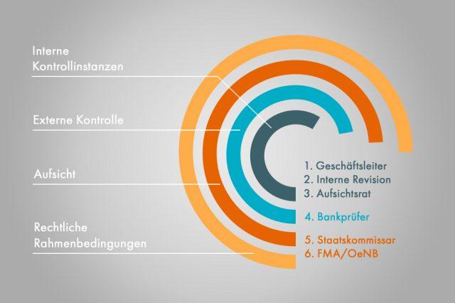 Dieses Infografik stellt den Stufenbau der Aufsicht dar