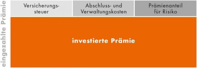 Dieses Bild zeigt dass bei der fonds- und indexgebundenen Lebensversicherung von der eingezahlten Prämie Versicherungssteuer, Abschluss-und Verwaltungskosten und der Prämienanteil für Risiken noch abgezogen werden