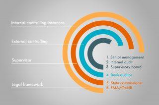 Dieses Infografik stellt den Stufenbau der Auficht dar