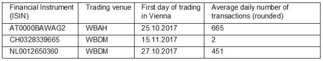 Average daily number of transactions: in financial instruments at Wiener Börse AG