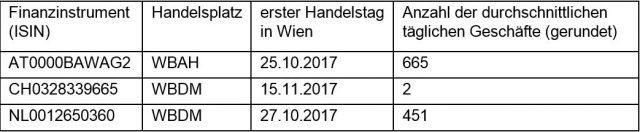 Durchschnittliche Anzahl der täglichen Geschäfte in Finanzinstrumenten an der Wiener Börse AG