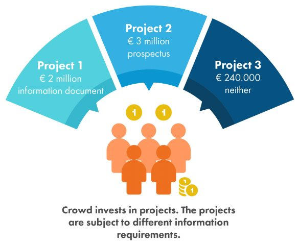 Crowd invests in projects. The projects are subject to different information requirements