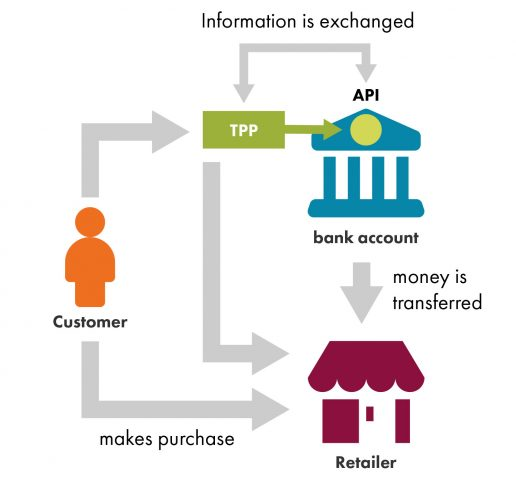 How a Bank API works
