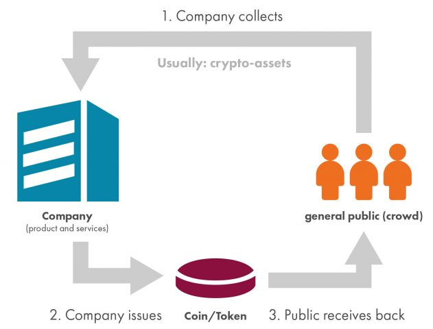 The process involved in an ICO