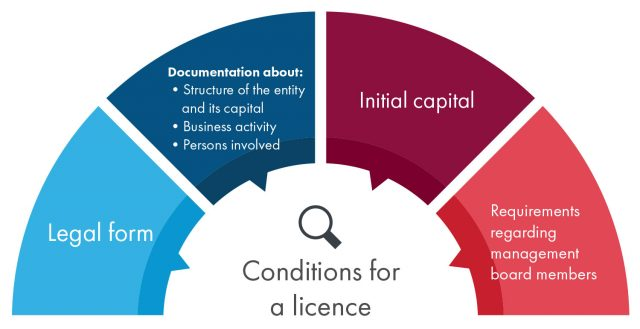 List of conditions that apply to be granted a licence.