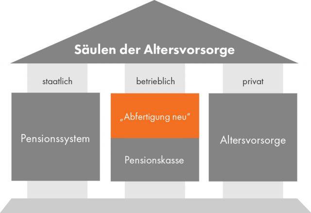 """Grafik: """"Säulen der Altersvorsorge"""" in Form eines Hauses. """"Abfertigung neu"""" ist ein Teil der betrieblichen Vorsorge und orange hinterlegt."""