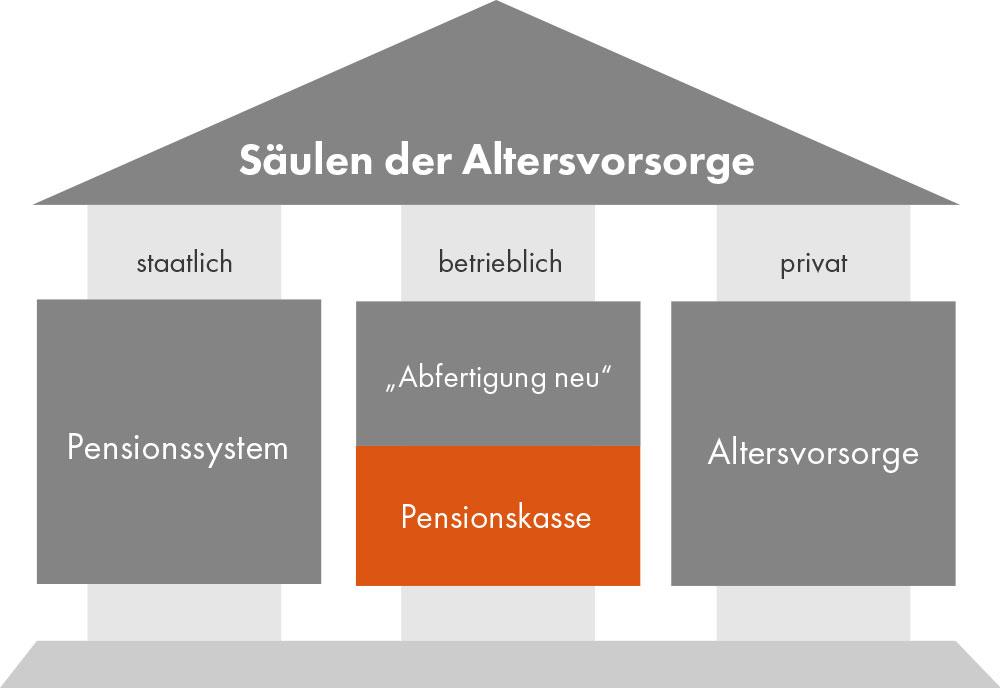 """Grafik: """"Säulen der Altersvorsorge"""" in Form eines Hauses. """"Pensionskasse"""" ist ein Teil der betrieblichen Vorsorge und orange hinterlegt."""