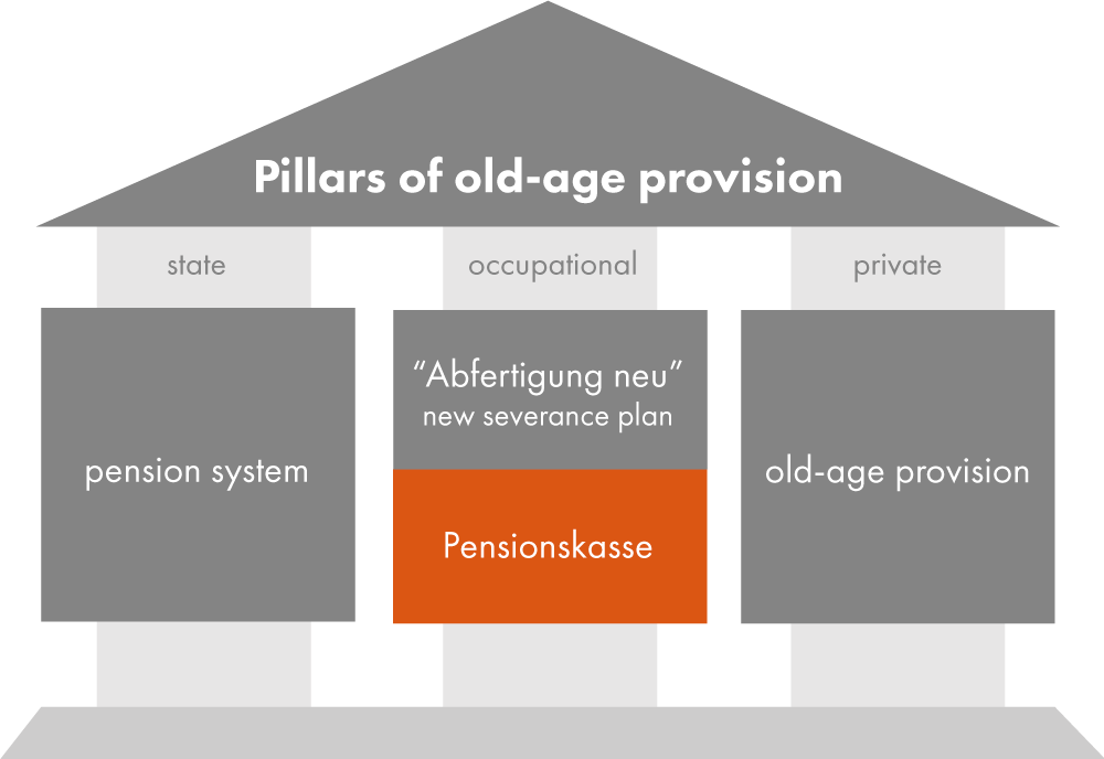 """Graphic: """"the pillars of old age provision"""" in the form of a house. The """"Pensionskassen system"""" is a component of occupational provision and is highlighted in orange."""