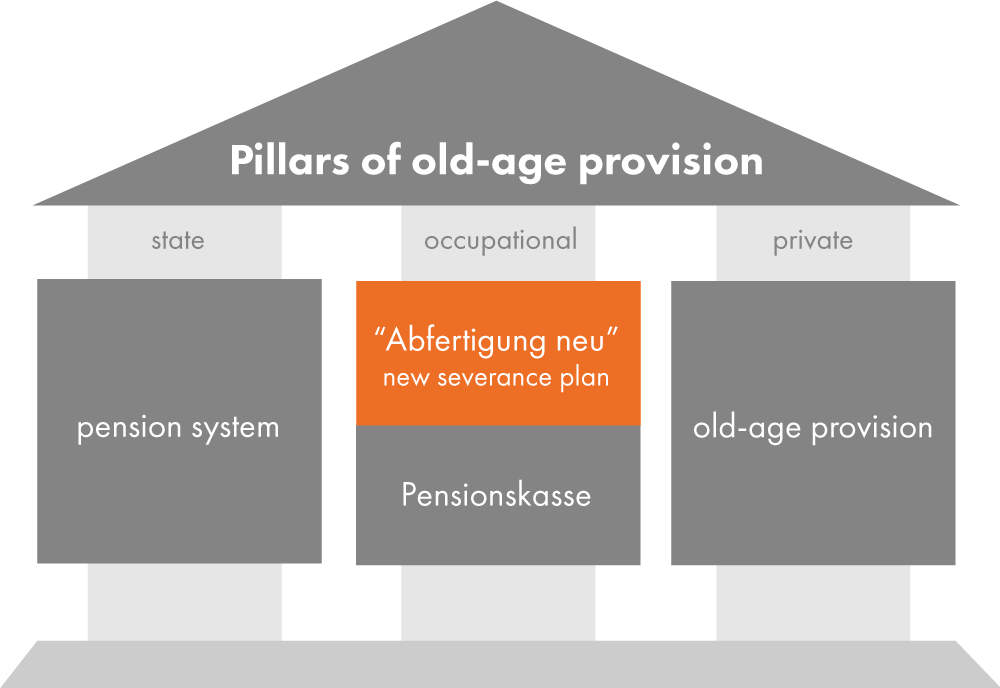 "Graphic: ""the pillars of old age provision"" in the form of a house. ""Abfertigung neu"" is a component of occupational provision and is highlighted in orange."