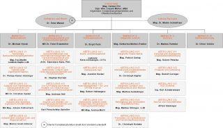 Auf diesem Bild sehen Sie das Organigramm der FMA. (ab 1.2.2020)