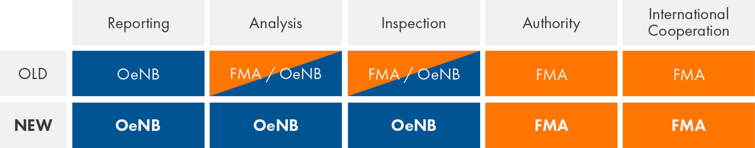 Co-operation with the OeNB