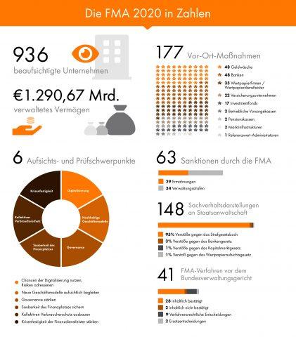 Die FMA in Zahlen 2020